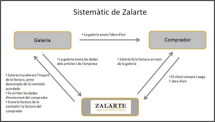 Sistemàtic Zalarte
