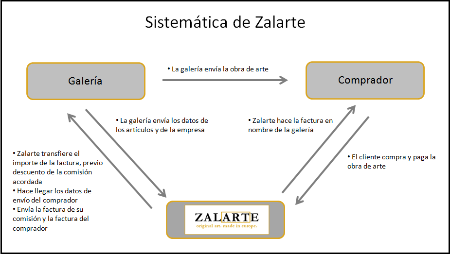 Sistemática de Zalarte